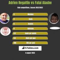 Adrien Regattin vs Fatai Alashe h2h player stats