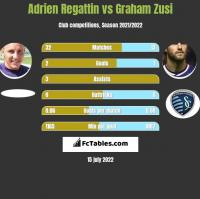 Adrien Regattin vs Graham Zusi h2h player stats