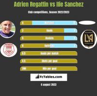Adrien Regattin vs Ilie Sanchez h2h player stats
