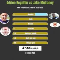 Adrien Regattin vs Jake Mulraney h2h player stats