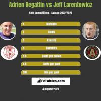Adrien Regattin vs Jeff Larentowicz h2h player stats