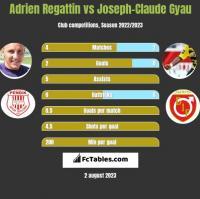 Adrien Regattin vs Joseph-Claude Gyau h2h player stats