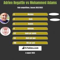 Adrien Regattin vs Mohammed Adams h2h player stats