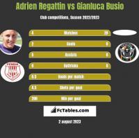 Adrien Regattin vs Gianluca Busio h2h player stats