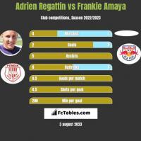 Adrien Regattin vs Frankie Amaya h2h player stats