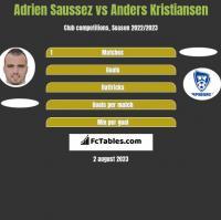 Adrien Saussez vs Anders Kristiansen h2h player stats
