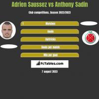 Adrien Saussez vs Anthony Sadin h2h player stats