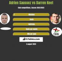 Adrien Saussez vs Darren Keet h2h player stats