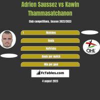 Adrien Saussez vs Kawin Thammasatchanon h2h player stats