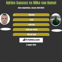Adrien Saussez vs Mike van Hamel h2h player stats