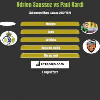 Adrien Saussez vs Paul Nardi h2h player stats