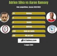 Adrien Silva vs Aaron Ramsey h2h player stats