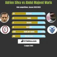 Adrien Silva vs Abdul Majeed Waris h2h player stats