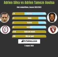 Adrien Silva vs Adrien Tameze Aoutsa h2h player stats