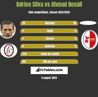 Adrien Silva vs Ahmad Benali h2h player stats