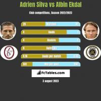 Adrien Silva vs Albin Ekdal h2h player stats