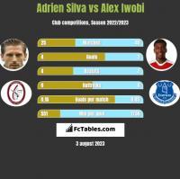 Adrien Silva vs Alex Iwobi h2h player stats