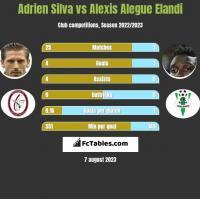 Adrien Silva vs Alexis Alegue Elandi h2h player stats