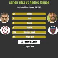 Adrien Silva vs Andrea Rispoli h2h player stats
