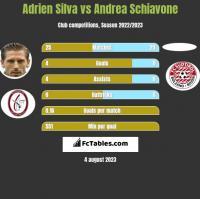 Adrien Silva vs Andrea Schiavone h2h player stats