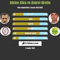 Adrien Silva vs Andrei Girotto h2h player stats