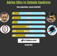 Adrien Silva vs Antonio Candreva h2h player stats