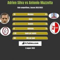 Adrien Silva vs Antonio Mazzotta h2h player stats