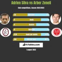 Adrien Silva vs Arber Zeneli h2h player stats