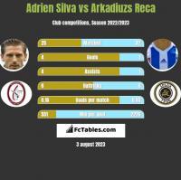 Adrien Silva vs Arkadiuzs Reca h2h player stats