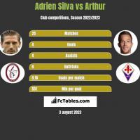 Adrien Silva vs Arthur h2h player stats