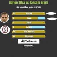 Adrien Silva vs Bassem Srarfi h2h player stats