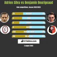 Adrien Silva vs Benjamin Bourigeaud h2h player stats
