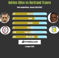Adrien Silva vs Bertrand Traore h2h player stats