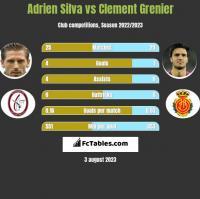 Adrien Silva vs Clement Grenier h2h player stats