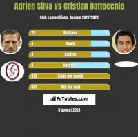 Adrien Silva vs Cristian Battocchio h2h player stats