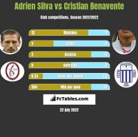 Adrien Silva vs Cristian Benavente h2h player stats