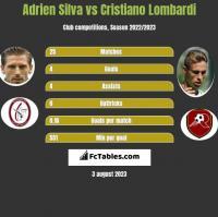 Adrien Silva vs Cristiano Lombardi h2h player stats