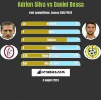 Adrien Silva vs Daniel Bessa h2h player stats