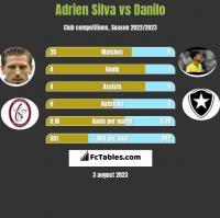 Adrien Silva vs Danilo h2h player stats