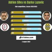 Adrien Silva vs Darko Lazovic h2h player stats