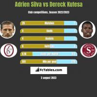Adrien Silva vs Dereck Kutesa h2h player stats