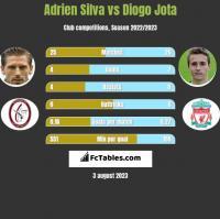 Adrien Silva vs Diogo Jota h2h player stats
