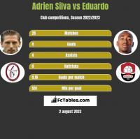 Adrien Silva vs Eduardo h2h player stats