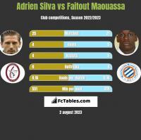 Adrien Silva vs Faitout Maouassa h2h player stats