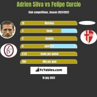 Adrien Silva vs Felipe Curcio h2h player stats