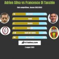 Adrien Silva vs Francesco Di Tacchio h2h player stats
