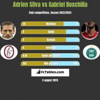 Adrien Silva vs Gabriel Boschilia h2h player stats