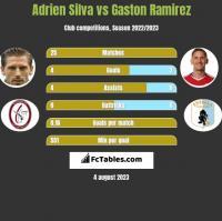Adrien Silva vs Gaston Ramirez h2h player stats