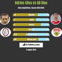 Adrien Silva vs Gil Dias h2h player stats
