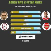 Adrien Silva vs Granit Xhaka h2h player stats